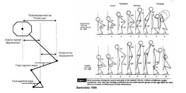 Illustration des articulations mises en jeu lors d'un squat et d'un arraché